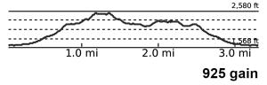 Sugarloaf Elevation